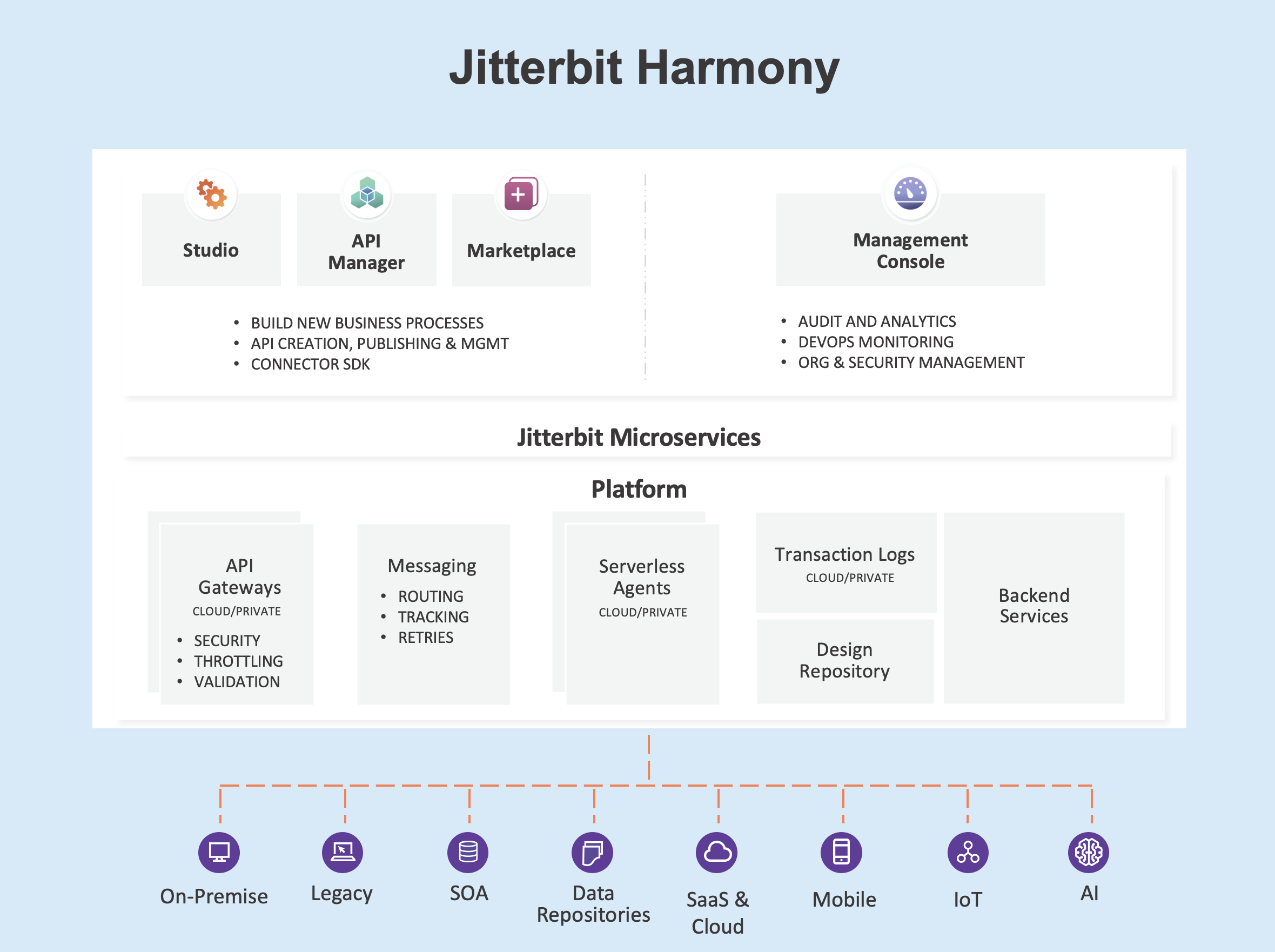 Jitterbit Security and Architecture White Paper - Jitterbit